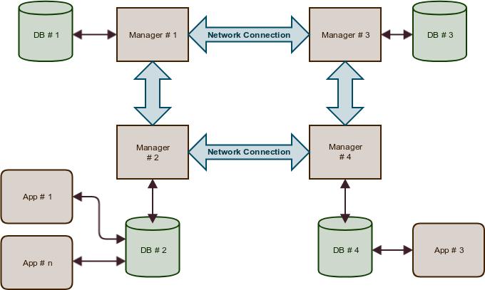 replication setup